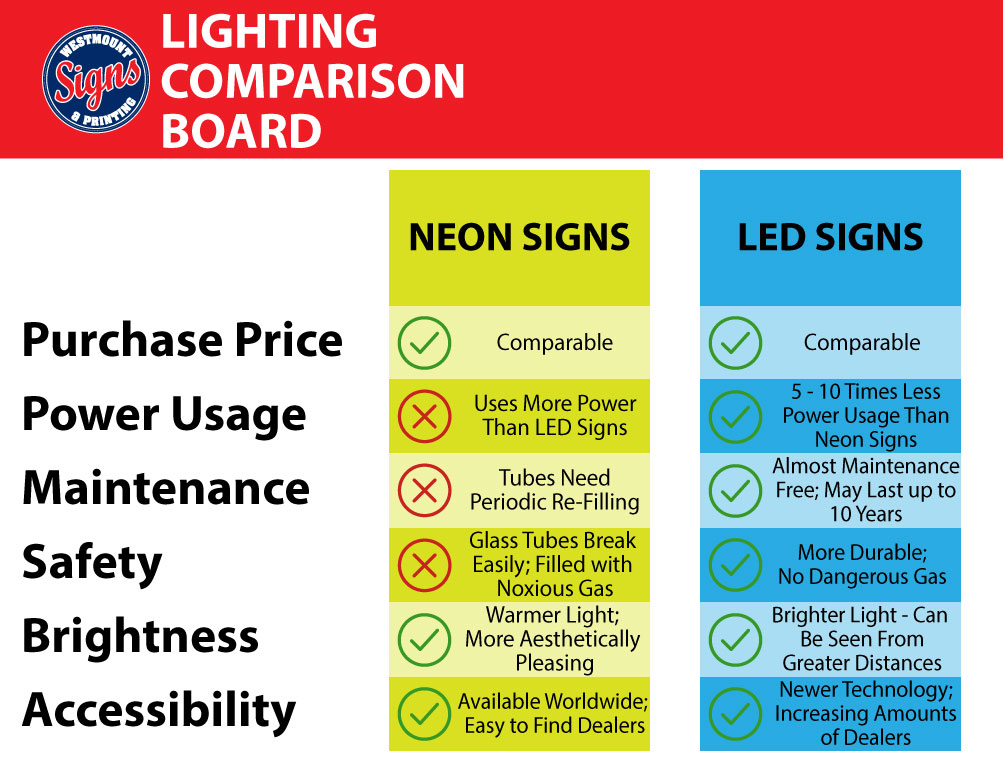 Neon Vs LED Signs